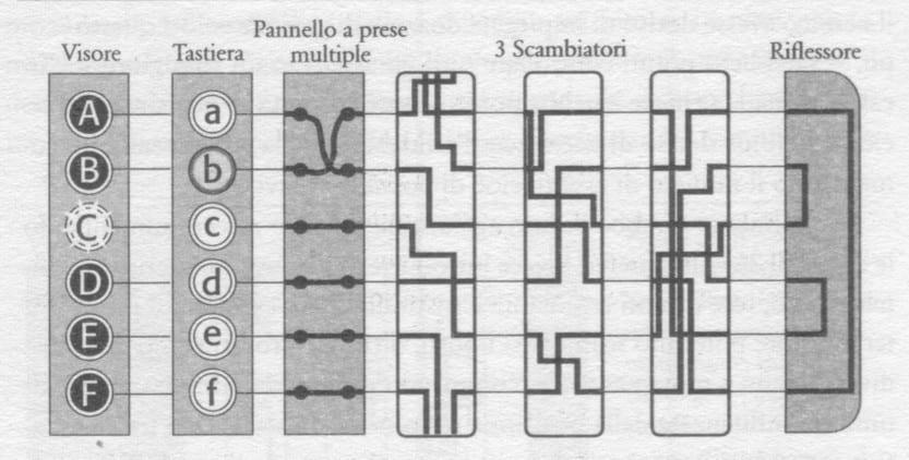 Schema dei circuiti di Enigma