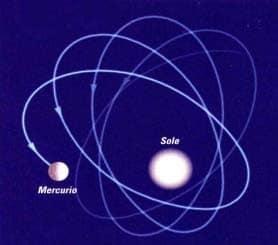 precessione di Mercurio