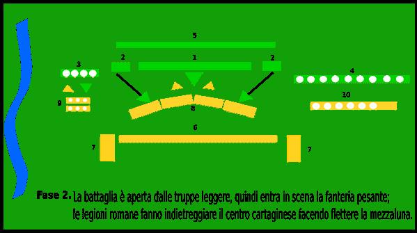punica 2