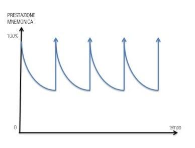 Curva del ripasso