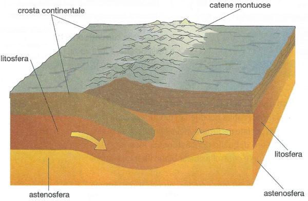 la tettonica delle placche