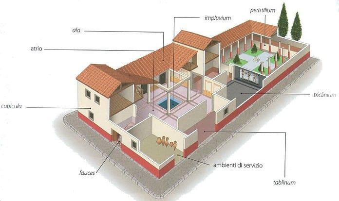 Case romane insulae e domus struttura e arredo studia for Disegni cortile anteriore per semplice casa ranch