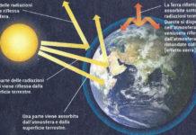 cos'è l'effetto serra: cause e conseguenze