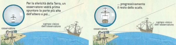 Eratostene: sfericità e circonferenza terrestre