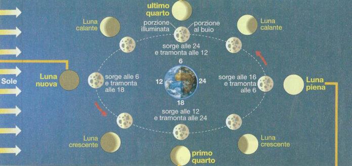 Le fasi lunari: spiegazione semplice