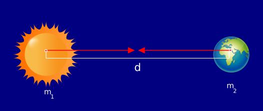 legge della gravitazione universale