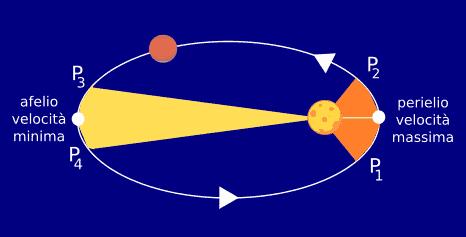 Fisiche teorie e logiche allegorie  Sistema2