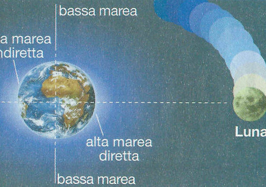 maree: alte e basse spiegato in modo semplice