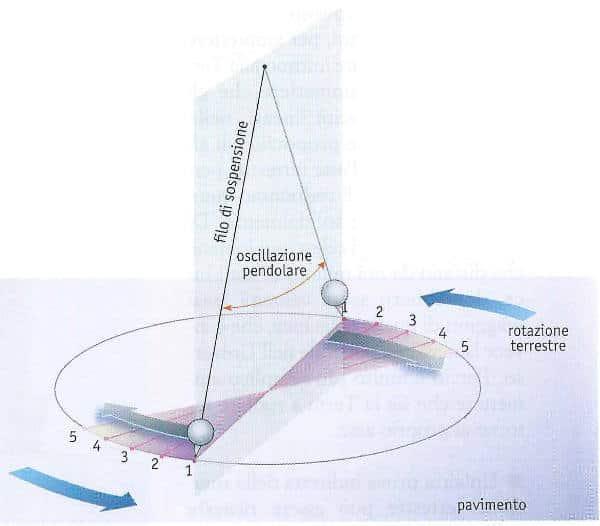 la terra ruota su se stessa: il pendolo di foucault