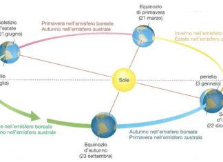 stagioni astronomiche: equinozi e solstizi