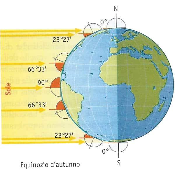 stagioni astronomiche: equinozio d'autunno