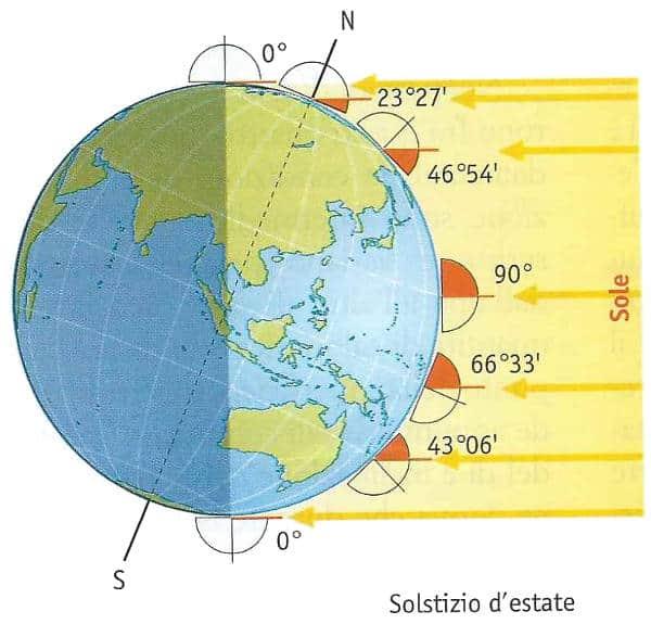stagioni astronomiche: solstizio d'estate