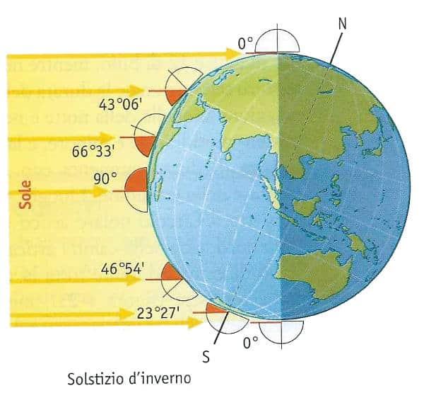 stagioni astronomiche: solstizio d'inverno