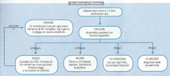la grande riforma di Clistene