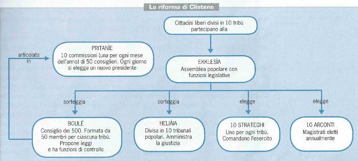 La grande riforma di clistene studia rapido for Struttura politica italiana
