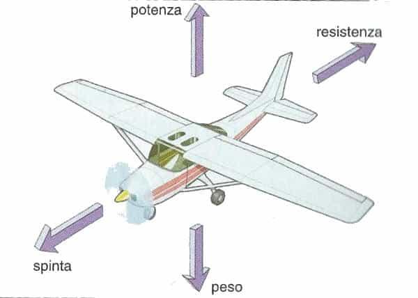 Come fa un aereo a volare? Spiegato semplice