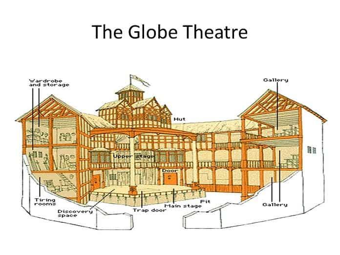 Teatro elisabettiano: caratteristiche, struttura, autori