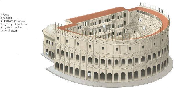 Struttura del teatro romano e differenza con teatro greco