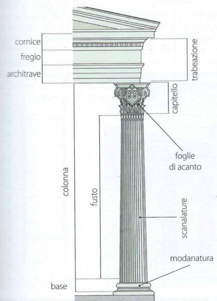 Schema dell'ordine corinzio