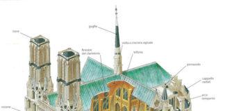 Cattedrale gotica - Elementi strutturali interni ed esterni