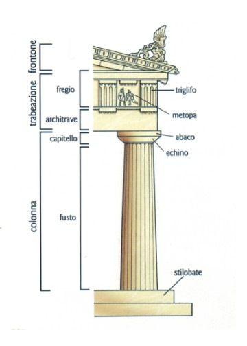 Schema dell'ordine dorico