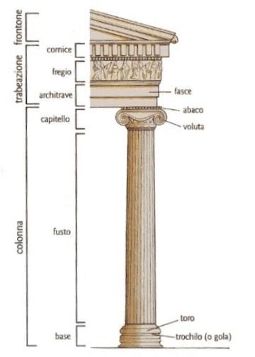 Schema dell'ordine ionico