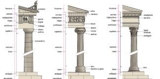 Ordini architettonici: dorico, ionico e corinzio. Confronto e spiegazione