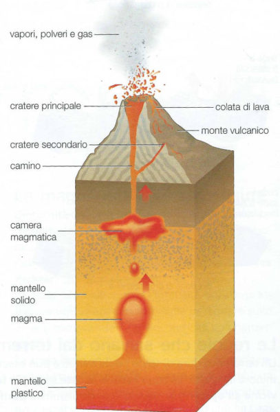 Struttura interna del vulcan