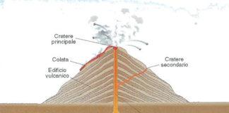 Vulcano - definizione, struttura, classificazione