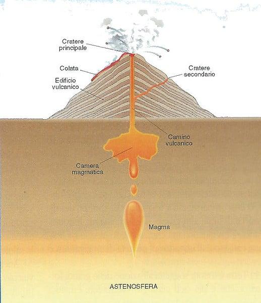 Sezione di un generico edificio vulcanico
