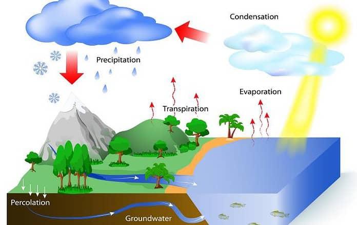 Ciclo dell'acqua o ciclo idrologico spiegato semplice