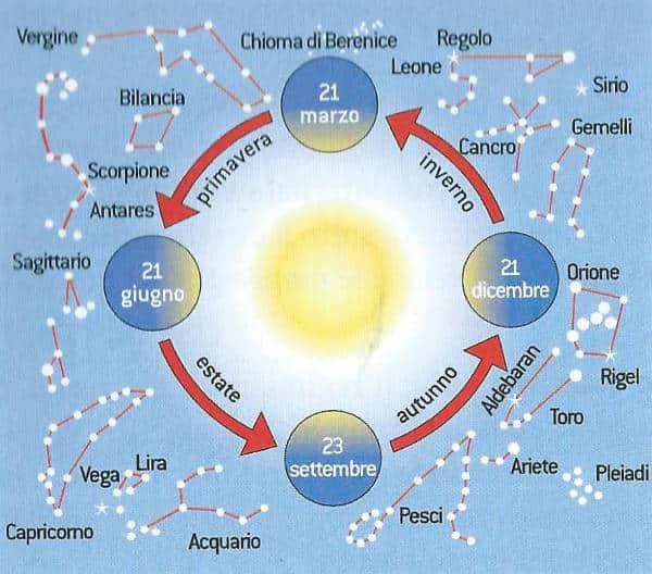 Le costellazioni più comuni visibili alle nostre latitudini nelle varie stagioni dell'anno