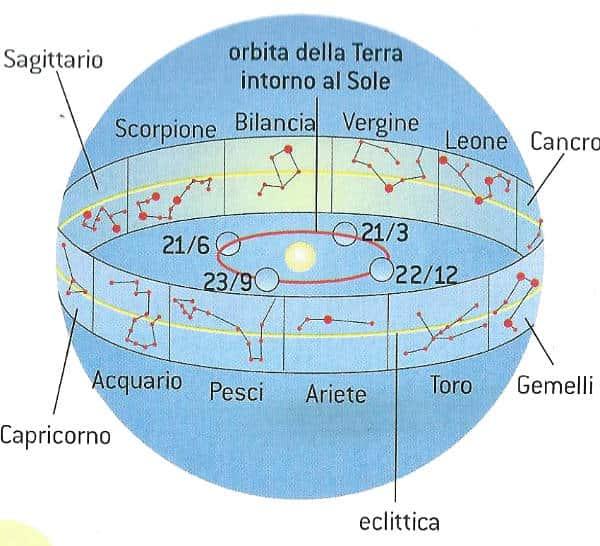 Le dodici costellazioni dello Zodiaco
