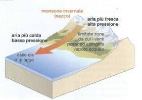 I monsoni: cosa sono e come si generano