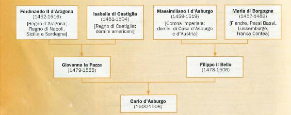 I possedimenti ereditati da Carlo V d'Asburgo