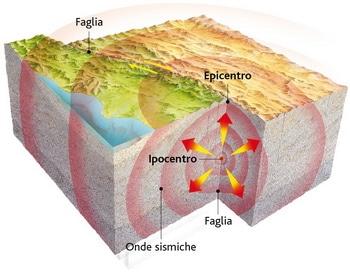 Terremoti: cosa sono, come si formano, come affrontarli