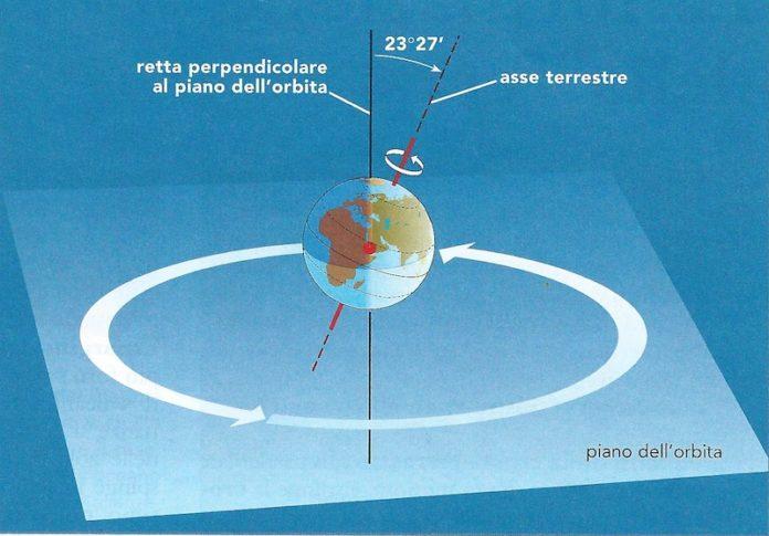 Asse terrestre: cos'è e la sua inclinazione