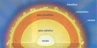 Il Sole: struttura