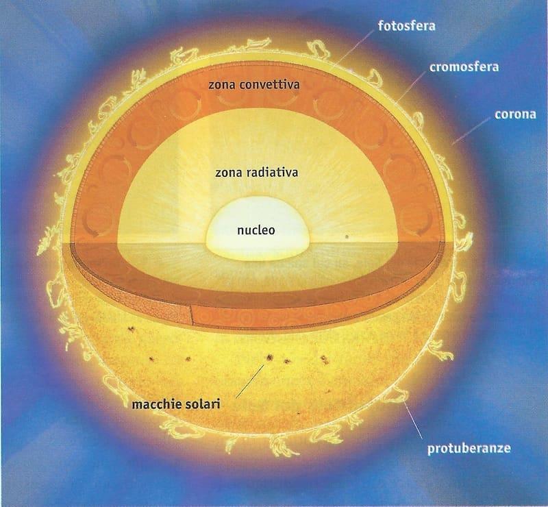 Sole stella madre del Sistema Solare - Studia Rapido