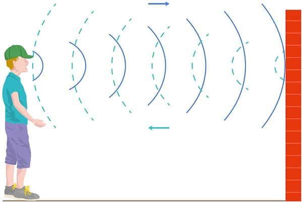 Riflessione di un onda sonora