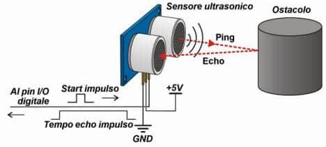 Come funziona un sensore a ultrasuono