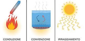 Il calore e come si propaga