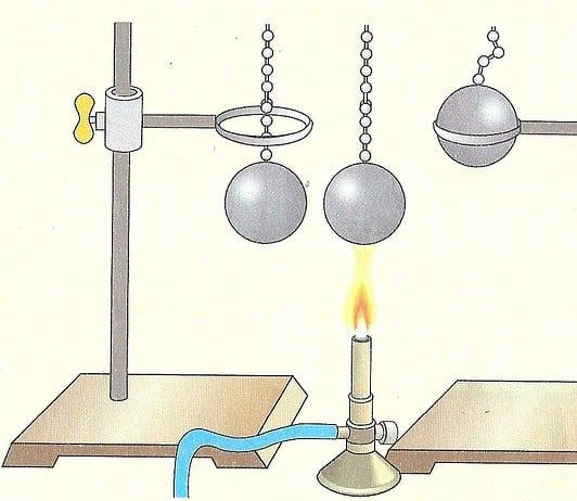 Dilatazione termica dei solidi, dei liquidi, dei gas