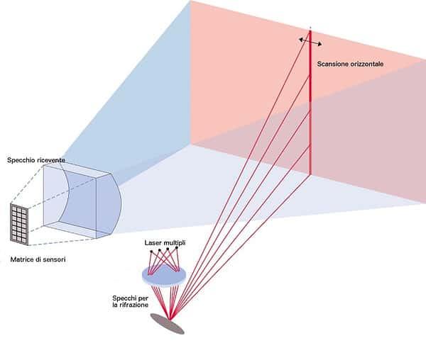 La scansione laser del Lidar