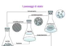 Passaggi di stato o cambiamenti di stato in Fisica