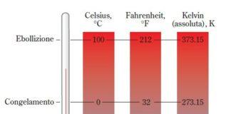 La temperatura e le scale termometriche