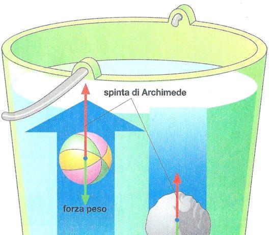 Il principio di Archimede e il galleggiamento dei corpi