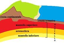Mantello terrestre, litosfera e astenosfera