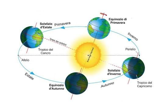 equinozi e solstizi